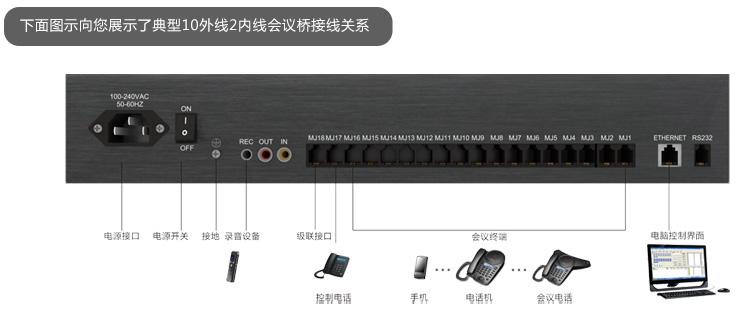 多方交互式电话会议系统接线图