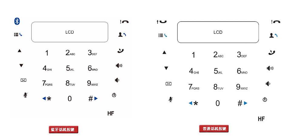 GSM Mid EX-B会议电话按键说明