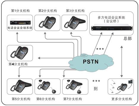 多方电话会议系统方案图