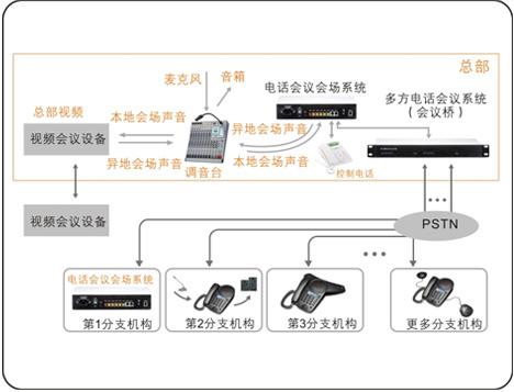 电话会议对接视频会议方案图