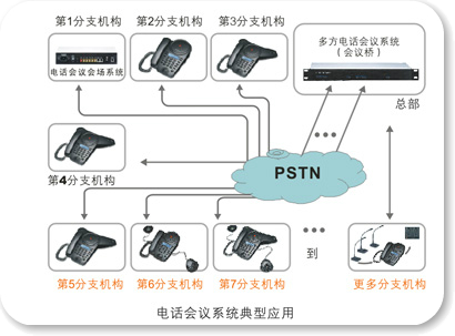 多方电话会议系统解决方案