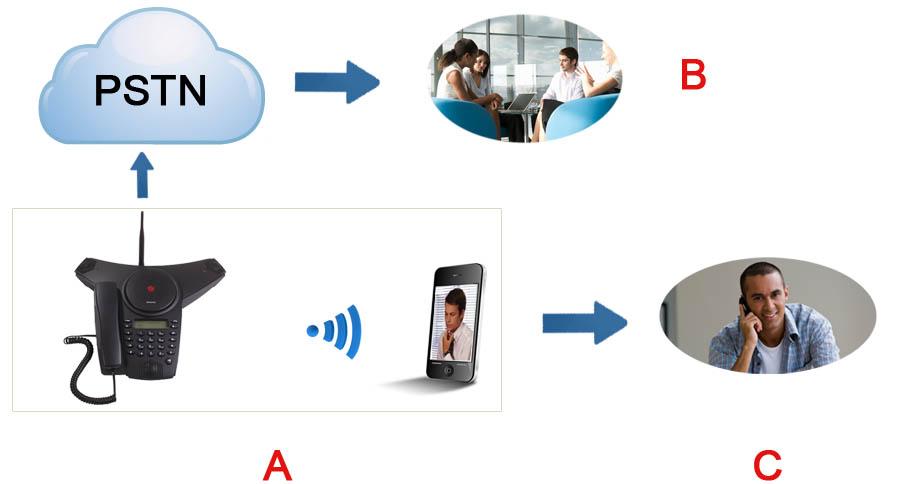 使用会议电话进行三方电话会议