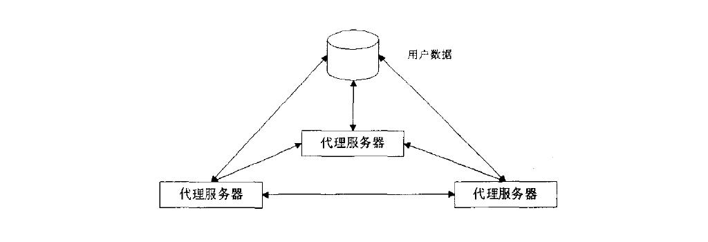 分布式呼叫中心结构图