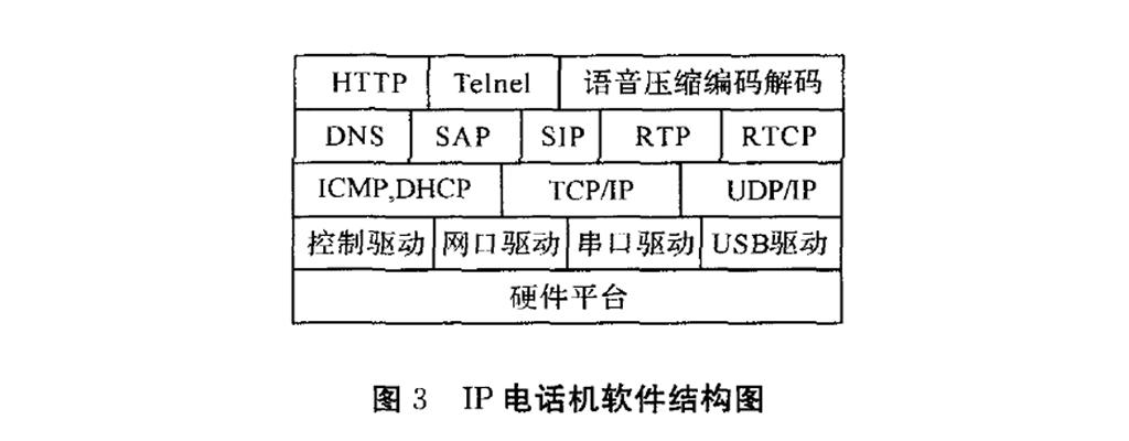 IP电话机软件结构图