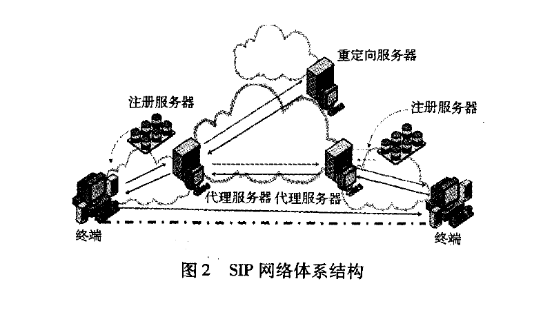 SIP网络体系结构