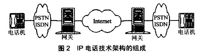 lP电话技术架构的组成