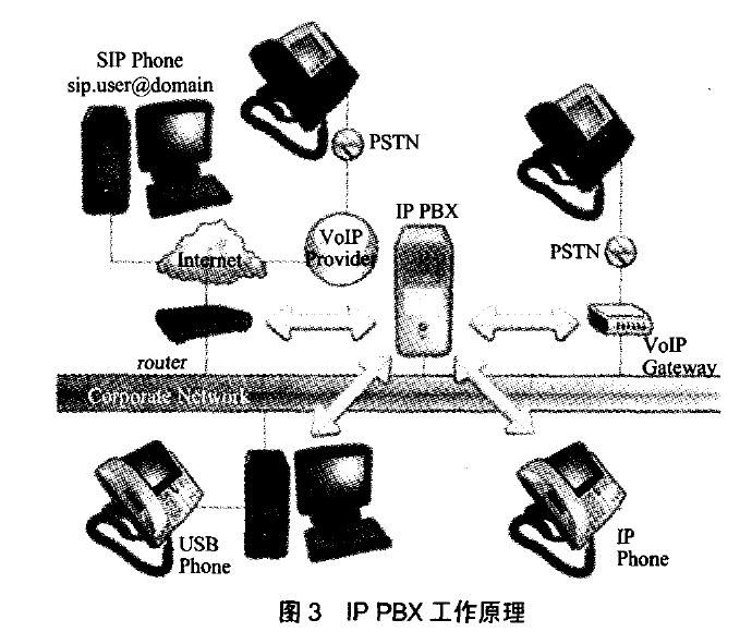 IP PBX工作原理