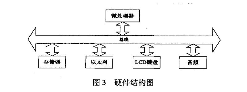 硬件结构图