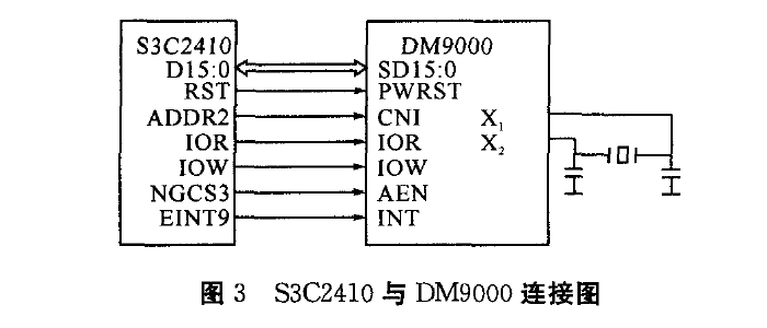 $3C241O与DM9000连接图