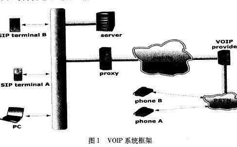 系统的总体框架