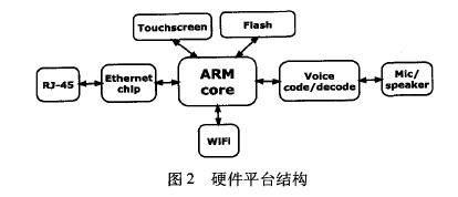 系统的主要框图