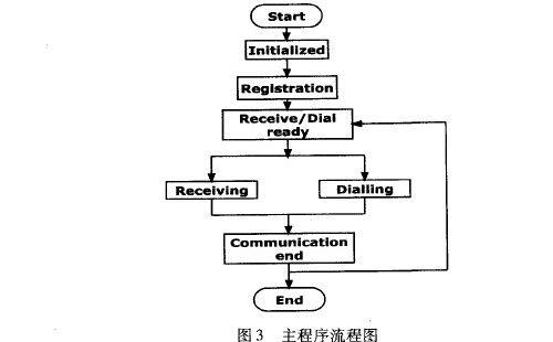 程序的主流程图