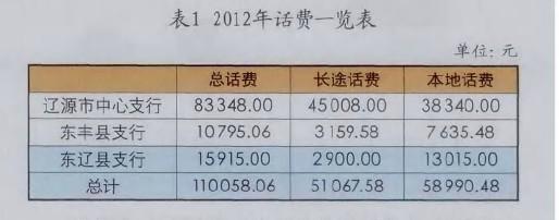 2012年电话费用
