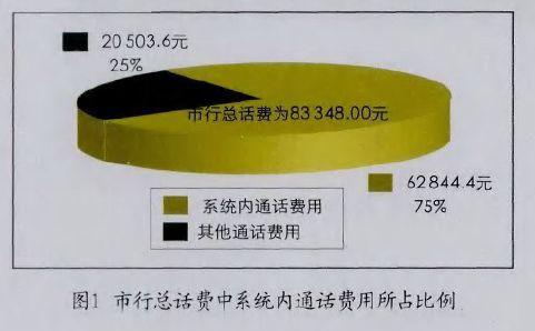 市行总话费中系统内通话费用所占比例