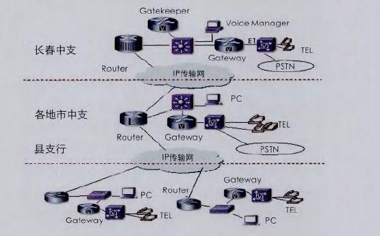 IP语音网络拓扑