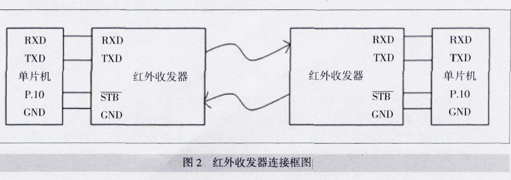无线传输部分采用遥控器和机顶盒之间已有的基于点对点传输的红外线传输,红外线传输技术成熟,成本低廉,在各种近距离传输环境中得到了广泛的应用。红外发射器专用芯片很多,根据编码格式可以分成脉冲宽度调制和脉冲相位调制两大类,这里我们以运用比较广泛、解码比较容易的基于脉冲宽度调制的LC7461组成发射电路。实际系统中,单片机本身并不具备红外通信接口,但可以利用单片机的串行接口与片外的红外发射和接收电路组成一个应用与单片机系统的红外串行通信接口,与单片机的接口部分,由P1.