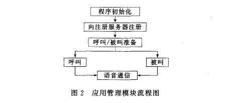 应用管理模块流程图