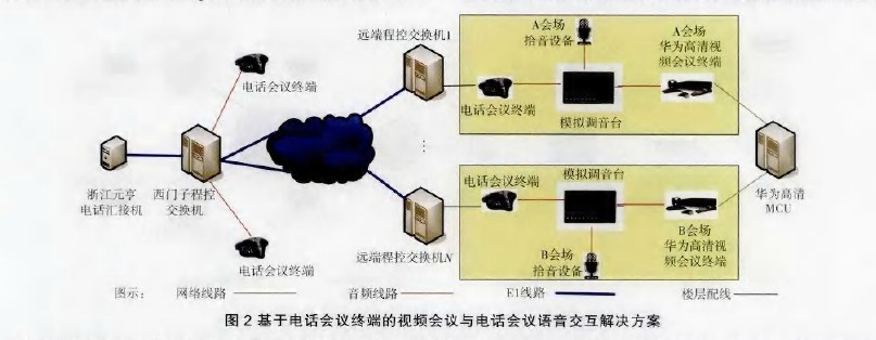 电话会议终端通过楼层配线与本地程控交换机相连