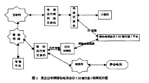 某企业专网移动电话会议(3G 随行通)组网拓扑图
