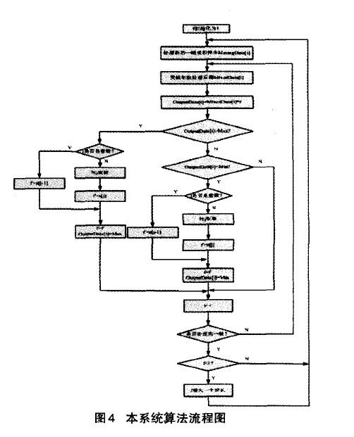 本系统算法流程图