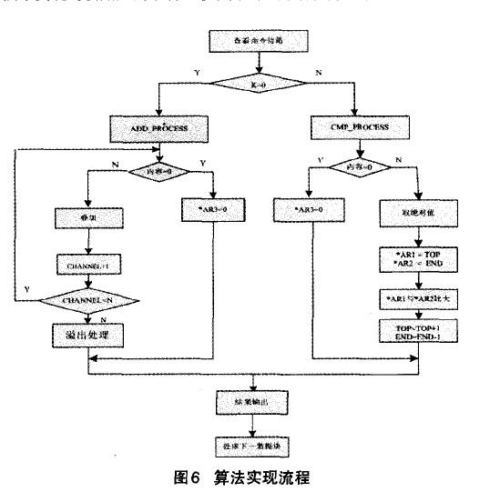 本系统的算法流程图。
