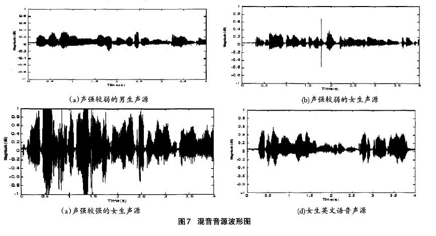录制好的声音样本文件转化成波形文件后的图形。