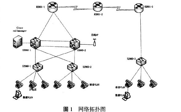 图1是我们进行IP电话多方通话设计的网络拓扑图,本拓扑模拟一个公司的总部和分部,总部以两台三层交换机Cisco 3560G为中心,使用HSRP协议提供网关冗余,Cisco Callmanager Server配置在一台独立的服务器上,两台二层交换机cisco 2960为cisco IP phone7940提供接人层功能,为避免网络中单点故障,局域网中每条链路都使用了冗余线路,并且使用了RSTP生成树协议来避免网络中环路的发生。在局域网中,通过划分语音VLAN和数据VLAN,使得语音数据可以和其他的用户数