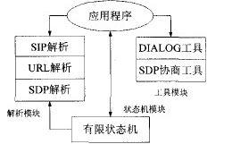 oSlP结构图
