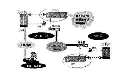 Ip电话系统结构应用示意图