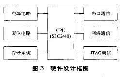 图3硬件设计框图