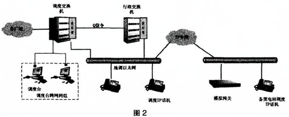 基于软交换的电网调度语音系统的设计与应用