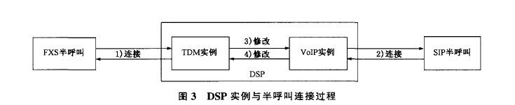 ip电话与模拟电话互通实现方法