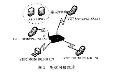 测试网络环境