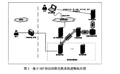 基于SIP协议的软交换系统逻辑拓扑结构