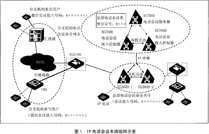 IP电话会议系统组网