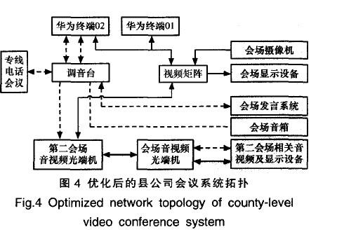 优化后的县公司会议系统拓扑