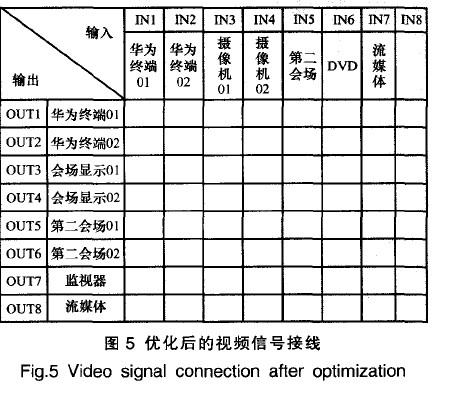 优化后的视频信号接线