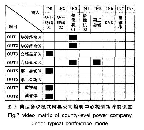 典型会议模式时县公司控制中心视频矩阵的设置