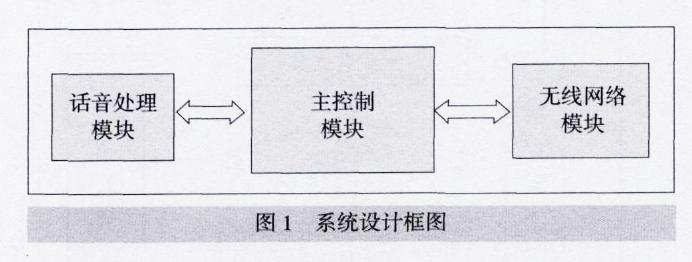 系统设计框图