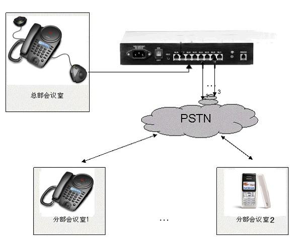 多方电话会议系统