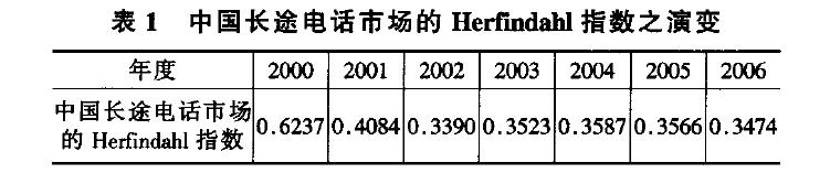 中国长途电话市场的Herfmdahl指数之演变