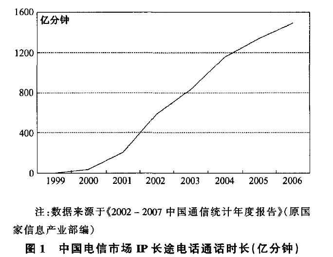 中国电信市场 长途电话通话时长(亿分钟)