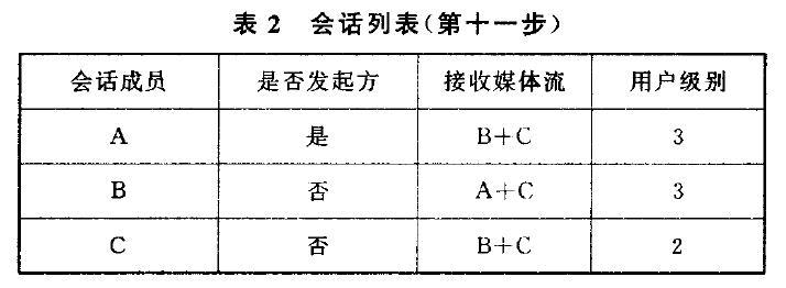 会话列表(第十一步)