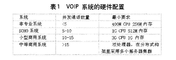 VOIP系统的硬件配置