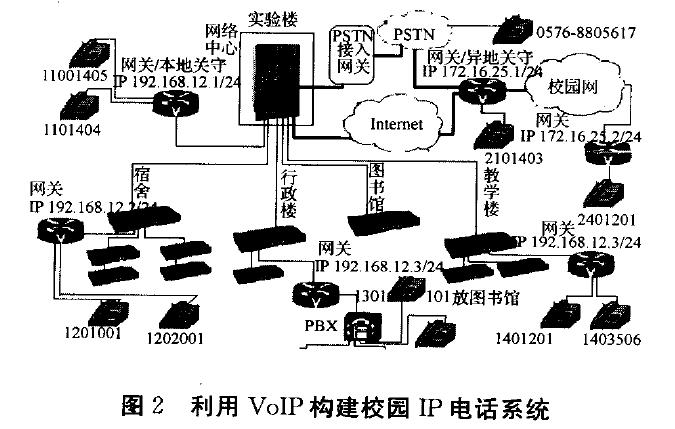 利用VoIP构建校园IP电话系统