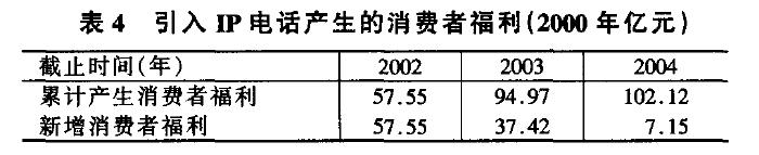 引入Il'电话产生的消费者福利(2000年亿元)