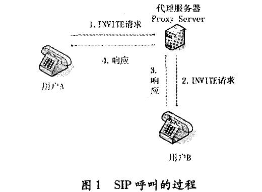 SIP呼叫的过程