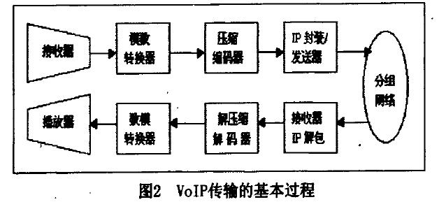 VoIP传输的基本过程