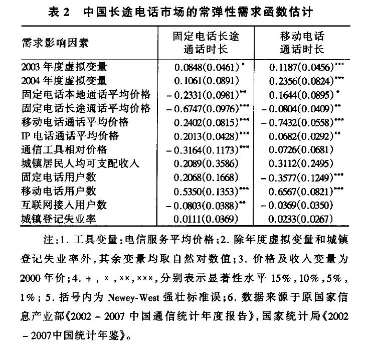 中国长途电话市场的常弹性需求函数估计