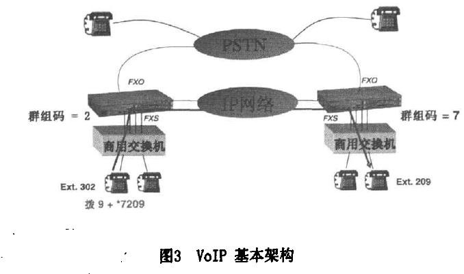 VoI P基本架构